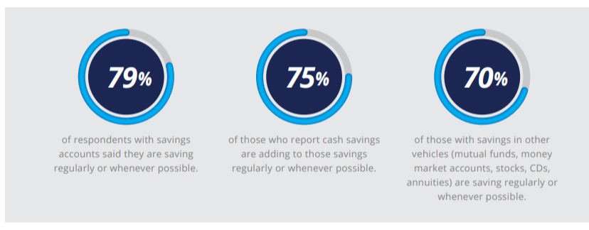 Financial Health & Behavioral Change: of respondents with savings accounts said they are saving regularly or whenever possible. of those who report cash savings are adding to those savings regularly or whenever possible. of those with savings in other vehicles (mutual funds, money market accounts, stocks, CDs, annuities) are saving regularly or whenever possible.